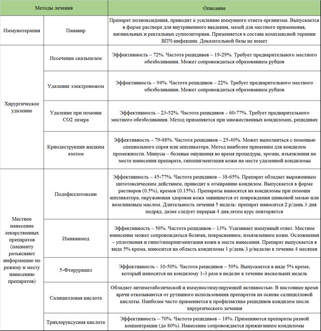 Особенности лечения остроконечных кондилом у мужчин и женщин