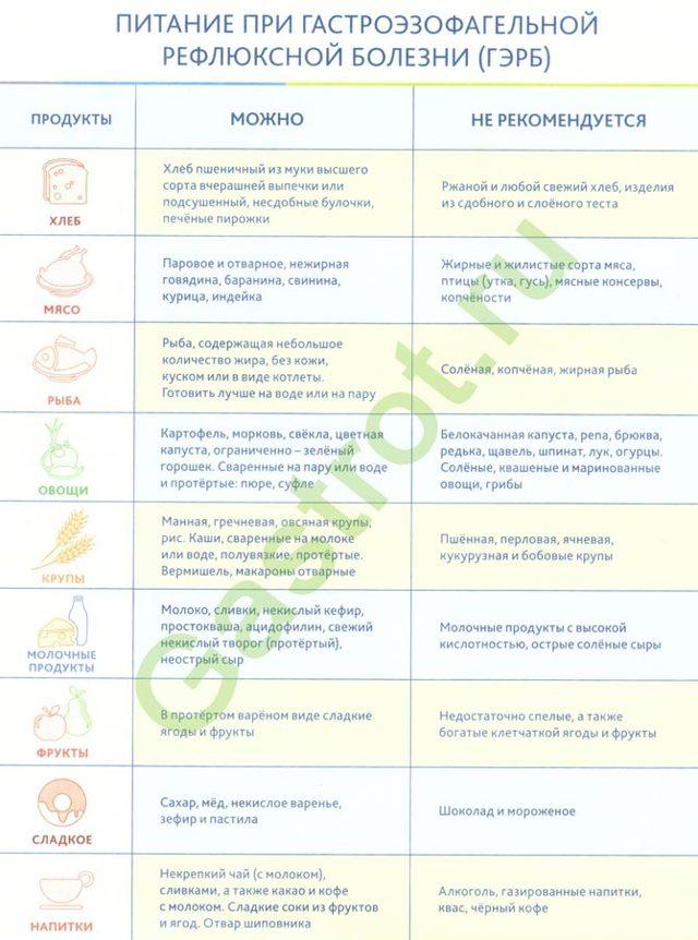 Причины появления изжоги, отрыжки и вздутия живота