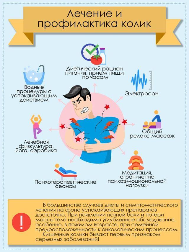 Симптомы кишечных колик у детей: особенности лечения, диета, массаж