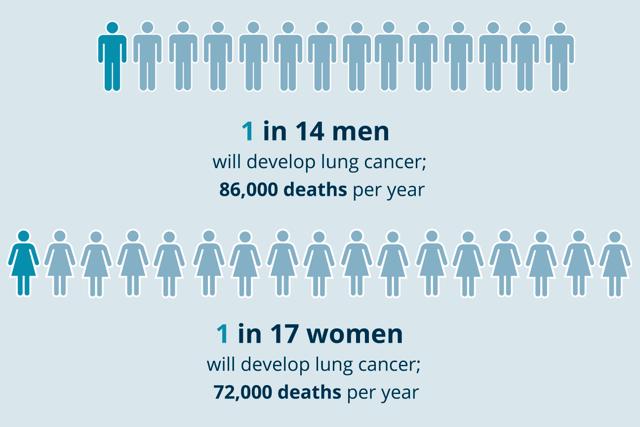 Прогноз Выживаемости При Раке Легких: Все, Что Вы Хотели Знать