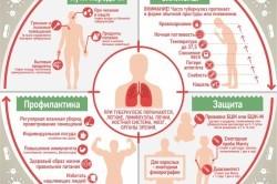 Народные Методы Лечения Туберкулеза у Взрослых: 12 Рецептов