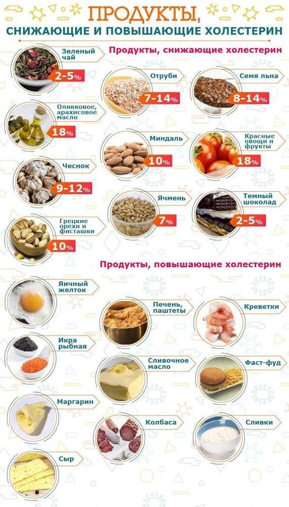 Диета при заболевании печени: принципы правильного питания при болезни, что можно и что нельзя есть, помидоры, кофе, фрукты, рецепты и меню на каждый день