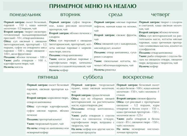 Диета при гепатите С: питание, рецепты, меню