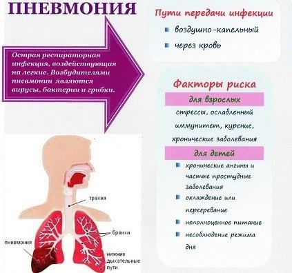 Обструктивная Пневмония: Симптомы, Диагностика, Лечение