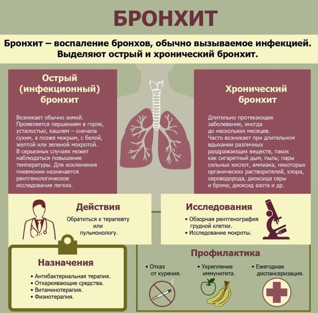 Астматический бронхит: характерные симптомы