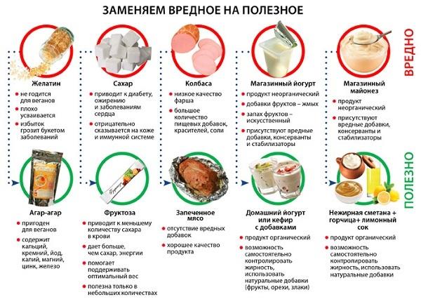 Диета при экземе на руках и ногах у взрослых: что можно есть и что запрещено