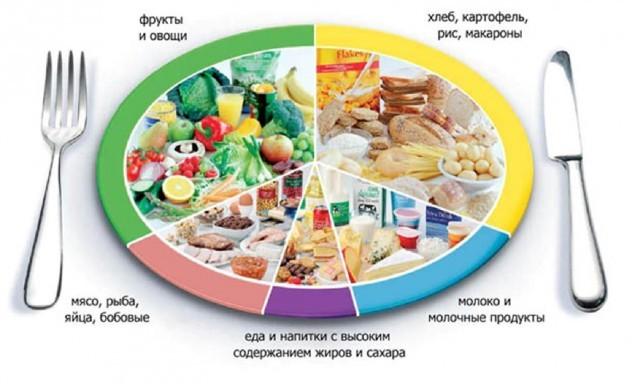 Диета при Гепатите А, особенности питания