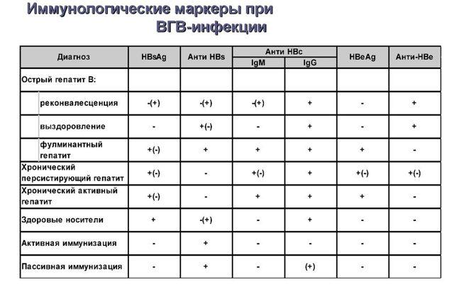 Анализ на гепатит B: расшифровка, норма, результаты
